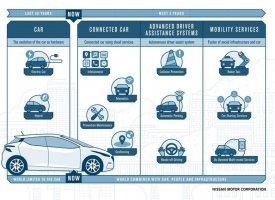 Nissan mise sur la connectivité
