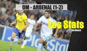 Les stats du match OM Arsenal (1-2)