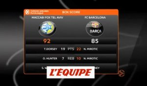 Le Barça s'incline à Tel-Aviv - Basket - Euroligue (H)
