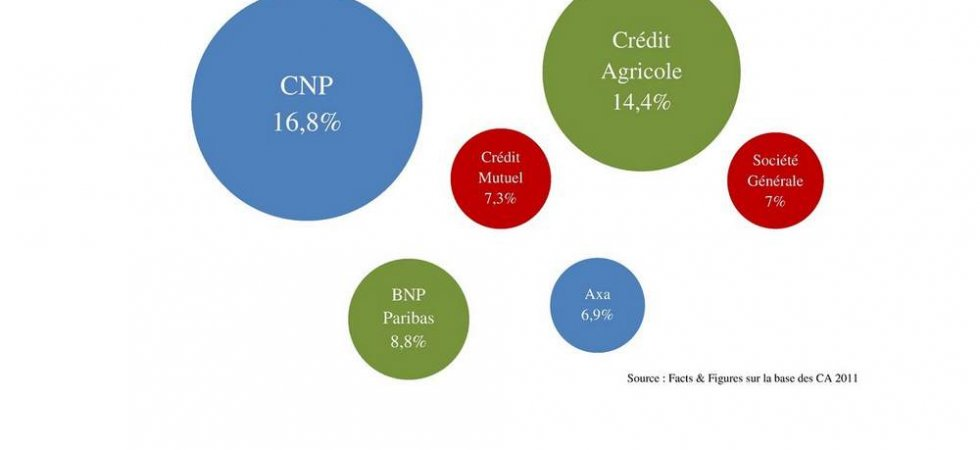 CNP Assurances place 500 ME d'obligations subordonnées Restricted Tier 1